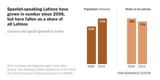 Spanish Speaking Declines For Hispanics In U S Metro Areas