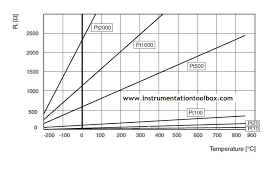 The Callendar Van Dusen Equation For Platinum Based Rtd