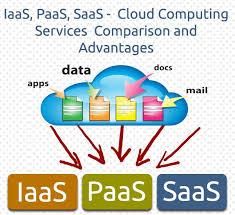 Saas Paas Iaas Iaas Paas Saas Cloud Computing Services Comparison And Advantages