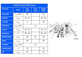Npc Resources Environmental Noise Booklet From Bruer Kjaer