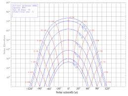 Sun Path Chart Using The Provided Sun Path Chart For Philadelphia
