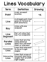 Lines Vocabulary Anchor Chart