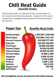 Scoville Scale Chart Chili Heat Guide Best Of Eating