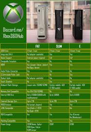 Xbox 360 Models Chart The Ultimate Xbox 360 Comparison Chart Xbox360