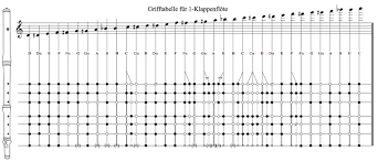 Flute Finger Chart All Notes The Traverso Project
