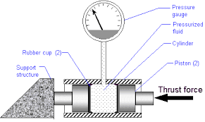 getting started load cells learn sparkfun com diagram of a hydraulic load cell