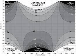 About Daylight Hours Twilight Civil Twilight Nautical
