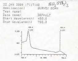 Ultraviolet Visible Spectroscopy Wikipedia
