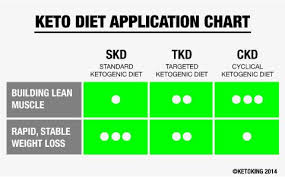 Keto Indian Diet Chart Ketogenic Diet Chart For Indian