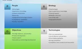Boeing Organizational Structure Chart Www
