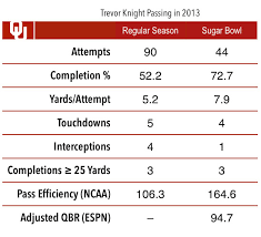 One K Night Wonder Can Oklahoma Quarterback Trevor Knight