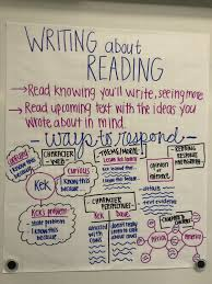 Writing About Reading Anchor Chart Lucycalkins Reading
