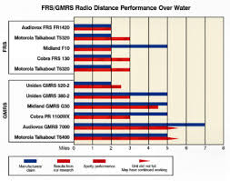 Frs Gmrs Chart Frs Radios Boatus Foundation