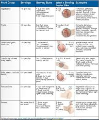 Low Bp Diet Chart Some Useful Online Resources About High Blood Pressure The