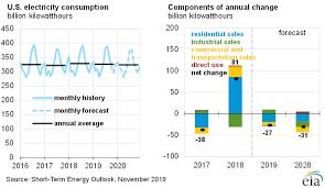 Short Term Energy Outlook U S Energy Information