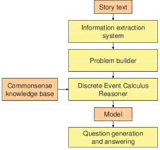 Story Flow Chart Flowchart Of Muellers Story Understanding Process