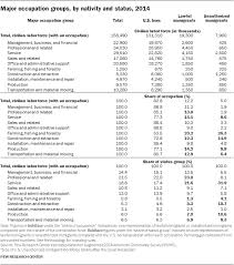 Research Tables Appendix D Detailed Tables Pew Research Center