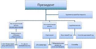 Система сдержек и противовесов Студопедия Система сдержек и противовесов