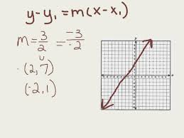 writing a linear equation in point slope form from a graph you point