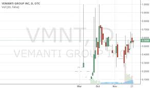 Vmnt Stock Price And Chart Otc Vmnt Tradingview