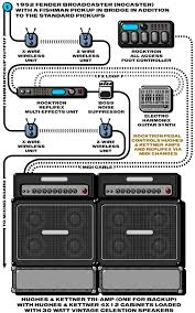 12 best gear!gear!gear! images on pinterest rigs, electric Dimarzio Wiring Diagram Dbz brett scallions fuel 2000 guitar com