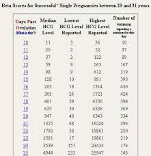 Beta Results Ivf Chart 18 Faithful Beta Hcg Chart For Twins