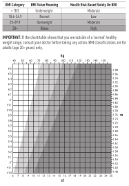 Body Scale Chart Salter Body Analyser Guide