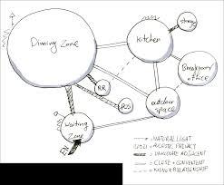 Bubble Diagram For Restaurant Design Interior Design Studio Iv Blog Programming