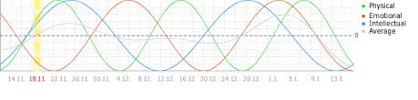 Free Biorhythm Chart Free Biorhythm Chart And Biorhythm Calculator For The Year