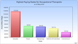 Occupational Therapist Salary In The Usa How Much Do Ots