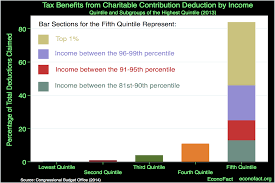 Will Tax Reform Have An Impact On Charitable Giving Econofact