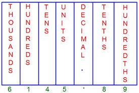5th Math 5 1 Lessons Tes Teach