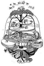 Norse Mythology Chart The Nine Worlds Of Norse Mythology