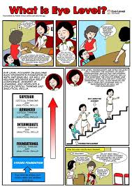 What Are Analytical Abilities Eye Level Learning Centre What Is Eye Level Comic Eye Level Kovan