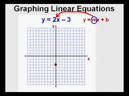 graphing linear equations you