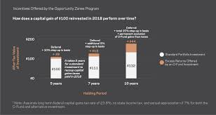 Heard The Buzz About Opportunity Zone Funds Heres The Skinny