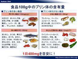 尿酸 値 高い 食事