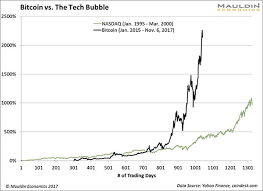 Dot Com Bubble Chart The Bitcoin Bubble Explained In 4 Charts