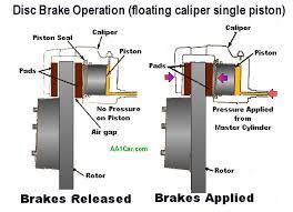Brake Caliper Piston Size Chart Brake Calipers