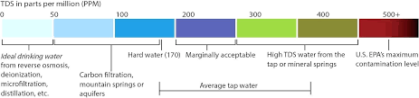 Water Ppm Chart Water Tds Chily Co