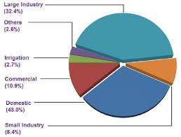 Chart Showing The Power Consumption By Different Sectors In