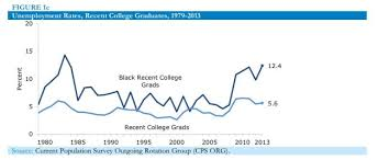 New Study Shows Black College Grads Have Double The