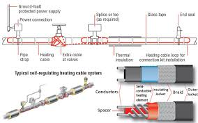industrial heat tracing products ac controls industry leading heat tracing cable and components from tyco thermal raychem