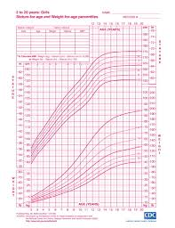 Cdc Height Weight Chart Weight Age Growth Chart Height Chart