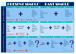 Present And Past Simple Chart English Esl Worksheets