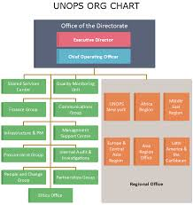 Unops Org Chart See Inside The Un Project Services Office