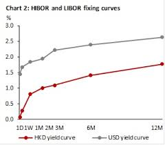 Hibor And Prime Lending Rates To Shoot Up