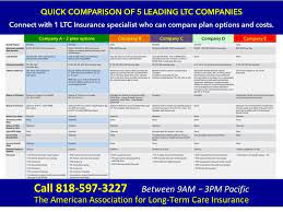 How much is long term care insurance, aarp long term care insurance rates, long term care insurance comparison chart, long term care insurance cost, long term care insurance rates calculator, best rated long. Compare Long Term Care Insurance Policies