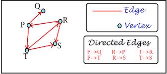 Adjacency Representations Of Graphs In Discrete Math Study Com
