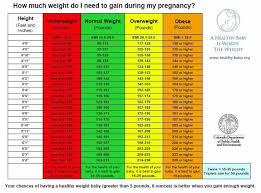 Pregnancy Weight Chart Pin On Weight Chart For Men And Women